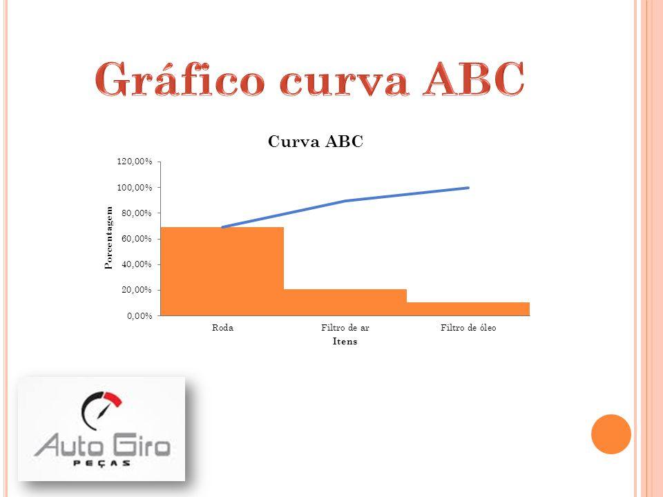 Valor ProdutoValor unitárioQuantidade VendidaReceita MensalAcumulado (valor)% Acm Roda R$ 4.000,0020 R$ 80.000,00 68,97%69% Filtro de ar R$ 30,00800 R$ 24.000,00 R$ 104.000,0020,69%90% Filtro de óleo R$ 12,001000 R$ 12.000,00 R$ 116.000,0010,34%100% Total1820 R$ 116.000,00 R$ 300.000,00