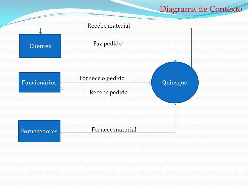 Clientes Funcionários Quiosque Fornecedores Diagrama de Contexto Faz pedido Recebe material Recebe pedido Fornece material Fornece o pedido
