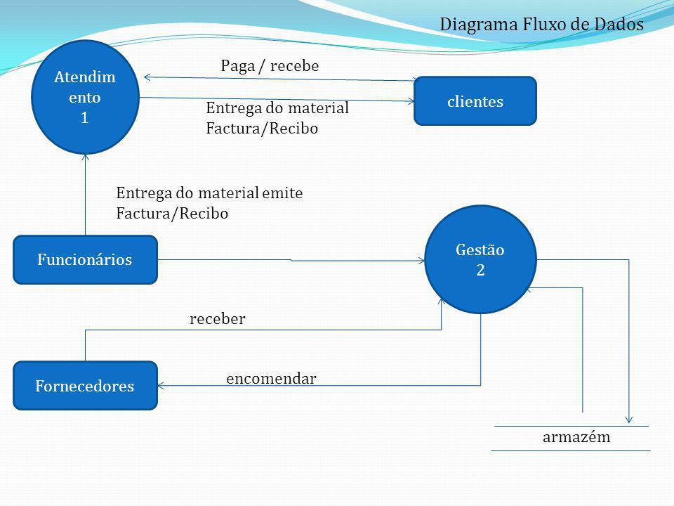 Diagrama Fluxo de Dados Atendim ento 1 clientes Funcionários Paga / recebe Gestão 2 armazém Entrega do material Factura/Recibo Entrega do material emi
