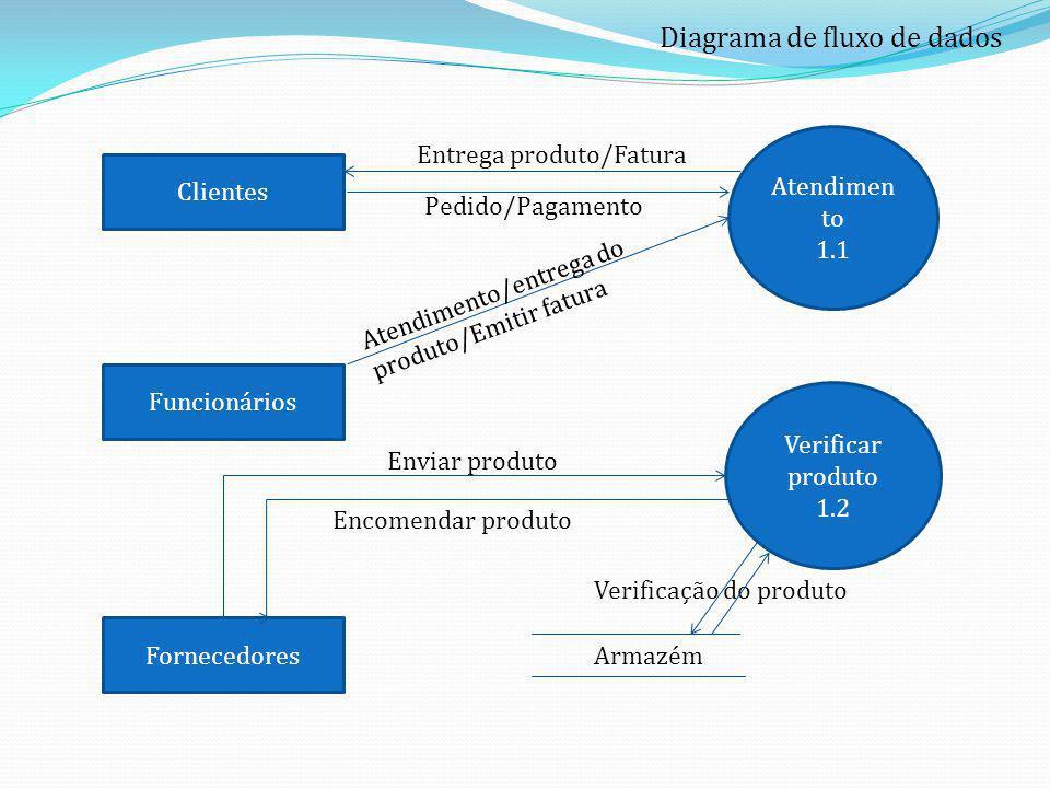 Diagrama de fluxo de dados Atendimen to 1.1 Clientes Fornecedores Funcionários Verificar produto 1.2 Entrega produto/Fatura Pedido/Pagamento Atendimen