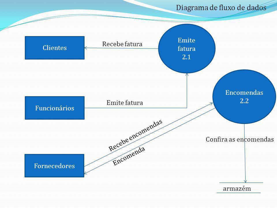 Diagrama de fluxo de dados Clientes Funcionários Fornecedores Encomendas 2.2 Emite fatura 2.1 armazém Emite fatura Recebe fatura Recebe encomendas Enc