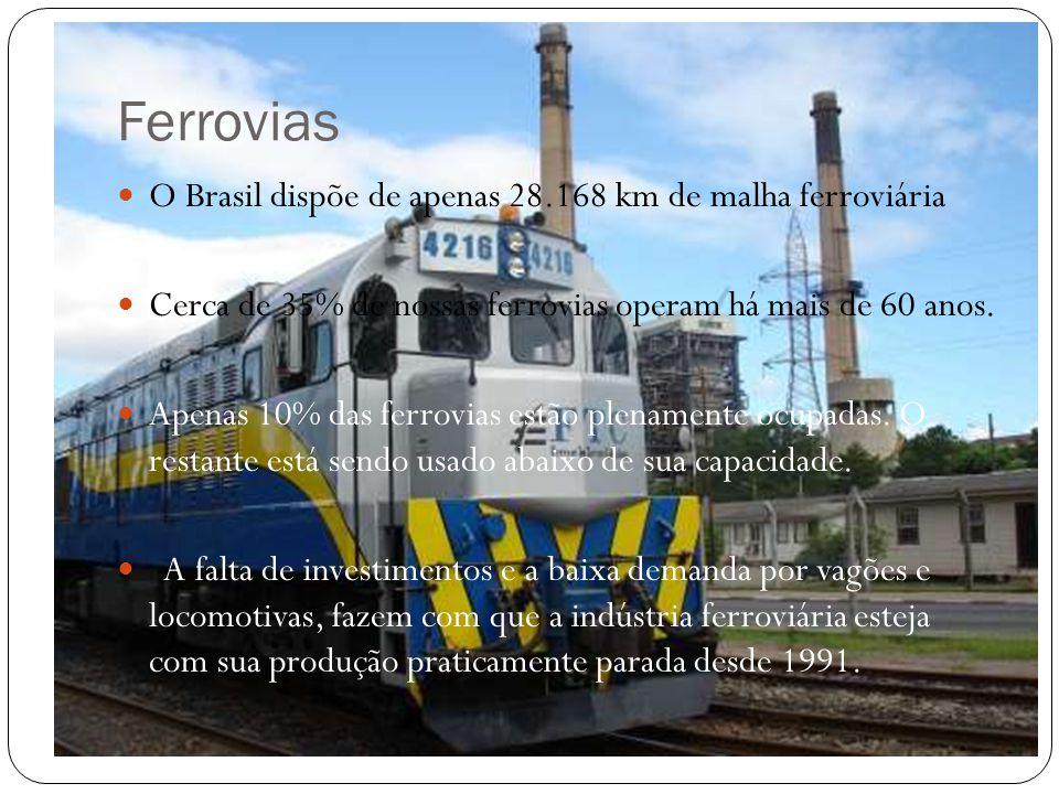 Ferrovias O Brasil dispõe de apenas 28.168 km de malha ferroviária Cerca de 35% de nossas ferrovias operam há mais de 60 anos.