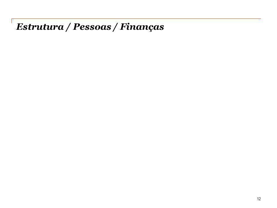 Estrutura / Pessoas / Finanças 12