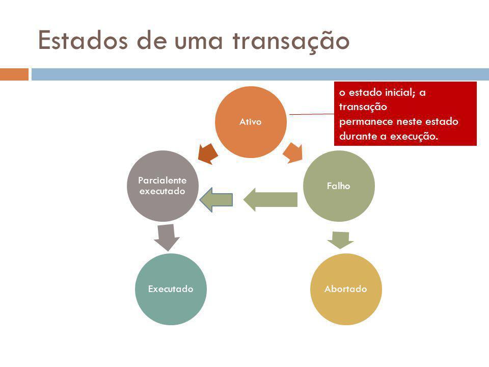 Estados de uma transação AtivoFalho Abortado Executado Parcialente executado o estado inicial; a transação permanece neste estado durante a execução.