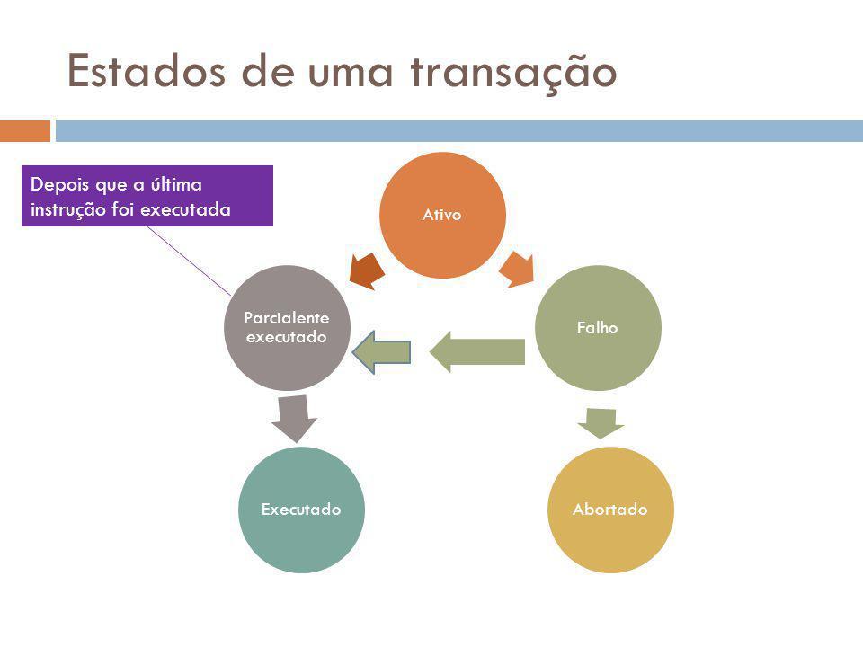 Estados de uma transação AtivoFalho Abortado Executado Parcialente executado Depois que a última instrução foi executada
