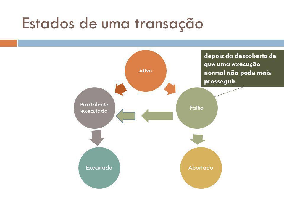 Estados de uma transação AtivoFalho Abortado Executado Parcialente executado depois da descoberta de que uma execução normal não pode mais prosseguir.