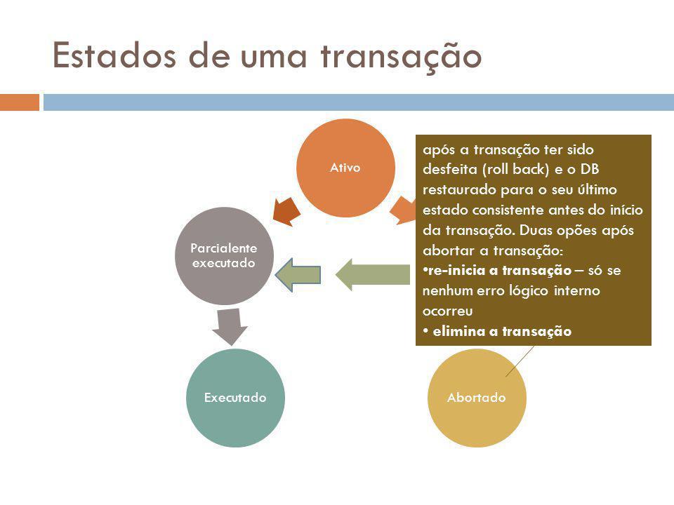 Estados de uma transação AtivoFalho Abortado Executado Parcialente executado após a transação ter sido desfeita (roll back) e o DB restaurado para o s