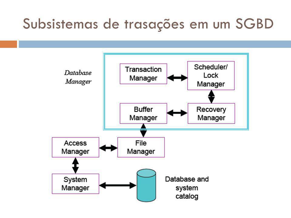 Subsistemas de trasações em um SGBD