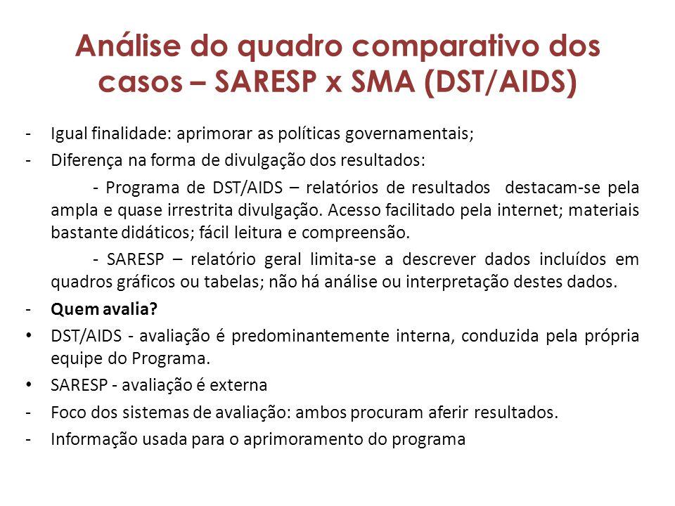 Análise do quadro comparativo dos casos – SARESP x SMA (DST/AIDS) -Igual finalidade: aprimorar as políticas governamentais; -Diferença na forma de divulgação dos resultados: - Programa de DST/AIDS – relatórios de resultados destacam-se pela ampla e quase irrestrita divulgação.