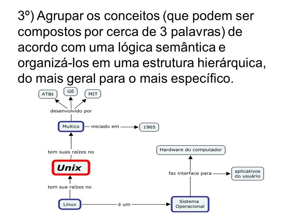 3º) Agrupar os conceitos (que podem ser compostos por cerca de 3 palavras) de acordo com uma lógica semântica e organizá-los em uma estrutura hierárquica, do mais geral para o mais específico.