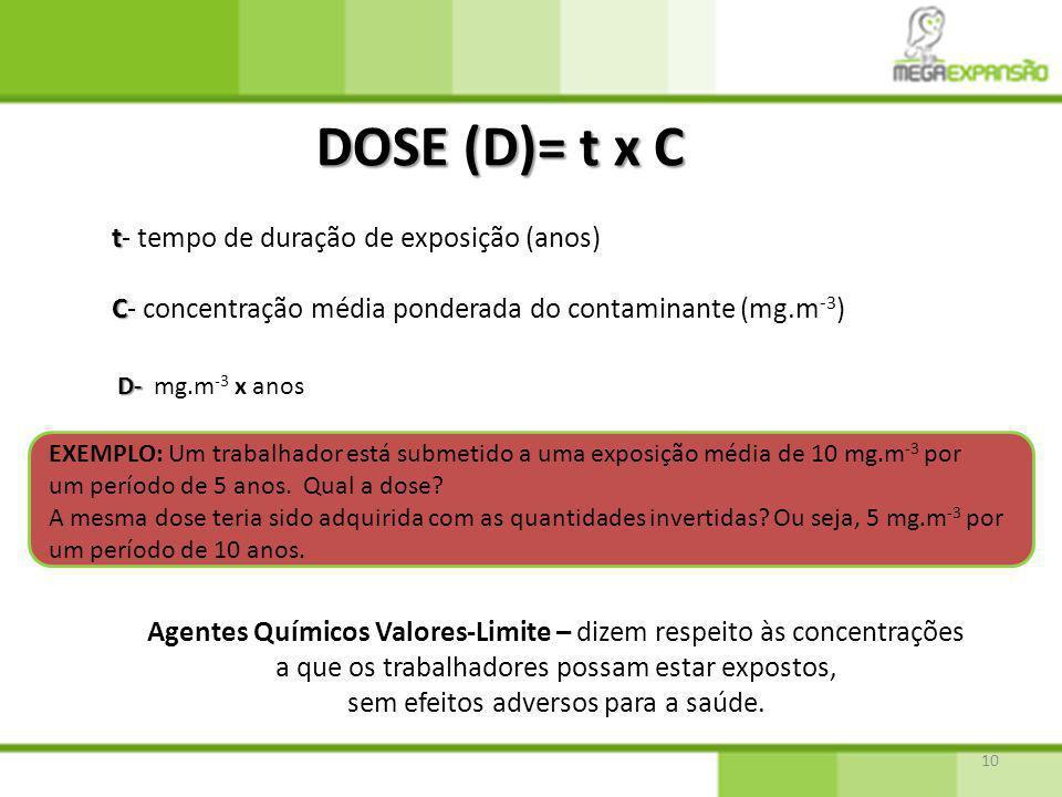 10 DOSE (D)= t x C t t- tempo de duração de exposição (anos) C C- concentração média ponderada do contaminante (mg.m -3 ) D- D- mg.m -3 x anos EXEMPLO: Um trabalhador está submetido a uma exposição média de 10 mg.m -3 por um período de 5 anos.