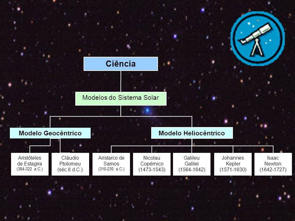 Ciência Modelos do Sistema Solar Modelo Geocêntrico Modelo Heliocêntrico Aristóteles de Estagira (384-322 a.C.) Cláudio Ptolomeu (séc.II d.C.) Aristarco de Samos (310-230 a.C.) Nicolau Copérnico (1473-1543) Galileu Galilei (1564-1642) Johannes Kepler (1571-1630) Isaac Newton (1642-1727)