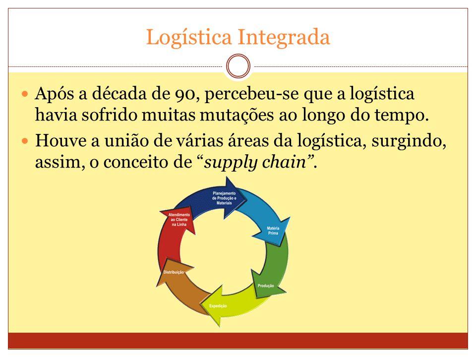 Logística Integrada Após a década de 90, percebeu-se que a logística havia sofrido muitas mutações ao longo do tempo. Houve a união de várias áreas da