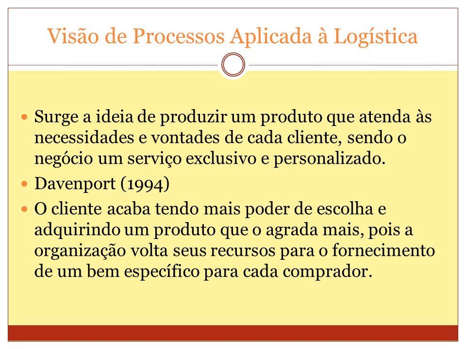 Visão de Processos Aplicada à Logística Surge a ideia de produzir um produto que atenda às necessidades e vontades de cada cliente, sendo o negócio um