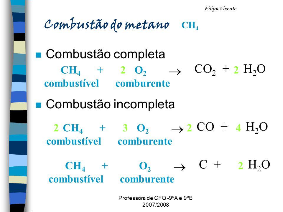 Filipa Vicente Professora de CFQ -9ºA e 9ºB 2007/2008 Combustão do metano CH 4 n Combustão completa CH 4 + combustível O 2 comburente CO 2 + H 2 O 22