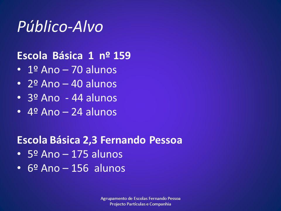 Público-Alvo Escola Básica 1 nº 159 1º Ano – 70 alunos 2º Ano – 40 alunos 3º Ano - 44 alunos 4º Ano – 24 alunos Escola Básica 2,3 Fernando Pessoa 5º A