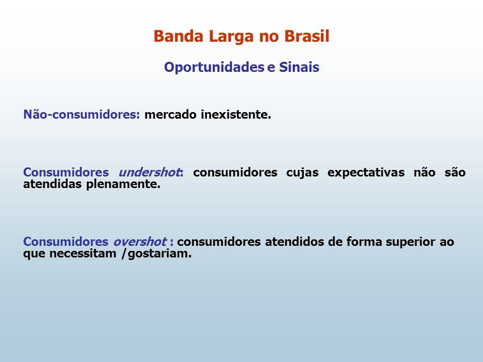 Oportunidades e Sinais Não-consumidores: mercado inexistente.
