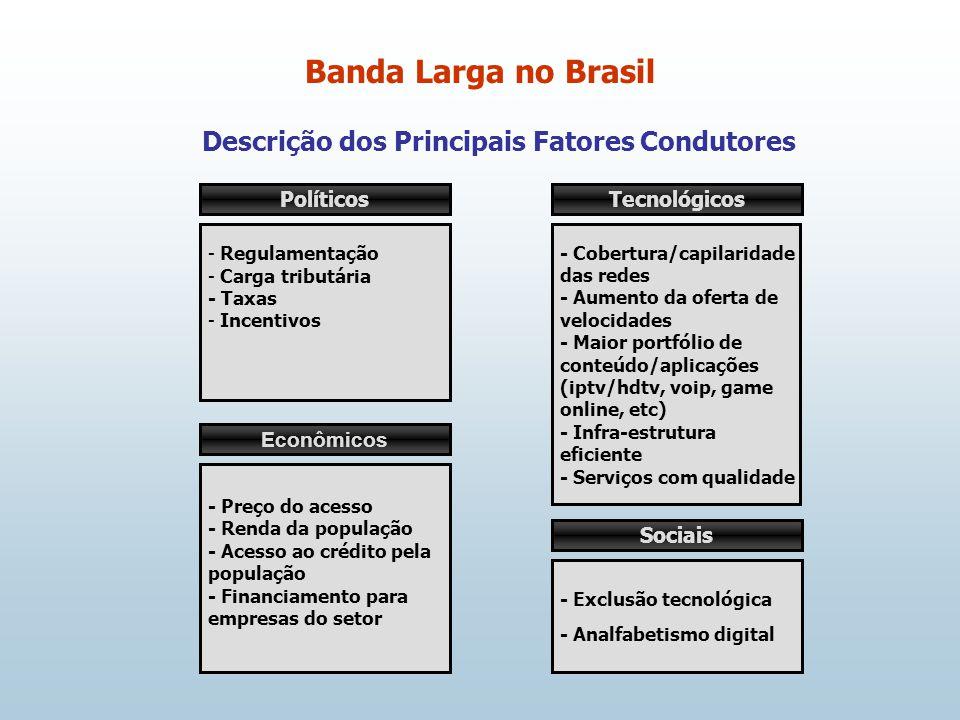 Descrição dos Principais Fatores Condutores Banda Larga no Brasil Políticos - Regulamentação - Carga tributária - Taxas - Incentivos Econômicos - Preço do acesso - Renda da população - Acesso ao crédito pela população - Financiamento para empresas do setor Tecnológicos - Cobertura/capilaridade das redes - Aumento da oferta de velocidades - Maior portfólio de conteúdo/aplicações (iptv/hdtv, voip, game online, etc) - Infra-estrutura eficiente - Serviços com qualidade Sociais - Exclusão tecnológica - Analfabetismo digital
