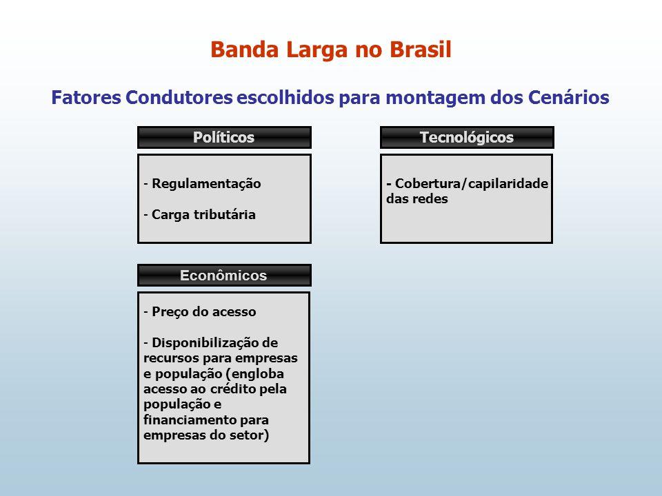 Fatores Condutores escolhidos para montagem dos Cenários Banda Larga no Brasil Políticos - Regulamentação - Carga tributária Econômicos - Preço do ace