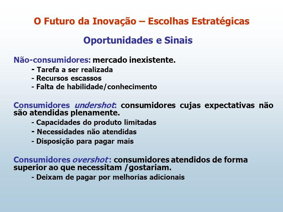 Oportunidades e Sinais Não-consumidores: mercado inexistente. - Tarefa a ser realizada - Recursos escassos - Falta de habilidade/conhecimento Consumid