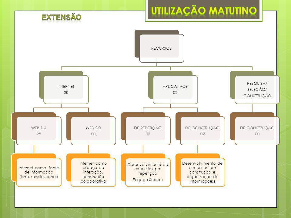RECURSOS INTERNET 28 WEB 1.0 28 Internet como fonte de informacão (livro, revista, jornal) WEB 2.0 00 Internet como espaço de interação, construção colaborativa APLICATIVOS 02 DE REPETIÇÃO 00 Desenvolvimento de conceitos por repetição Ex: jogo Sebran DE CONSTRUÇÃO 02 Desenvolvimento de conceitos por construção e organização de informaçõess PESQUISA/ SELEÇÃO/ CONSTRUÇÃO DE CONSTRUÇÃO 00