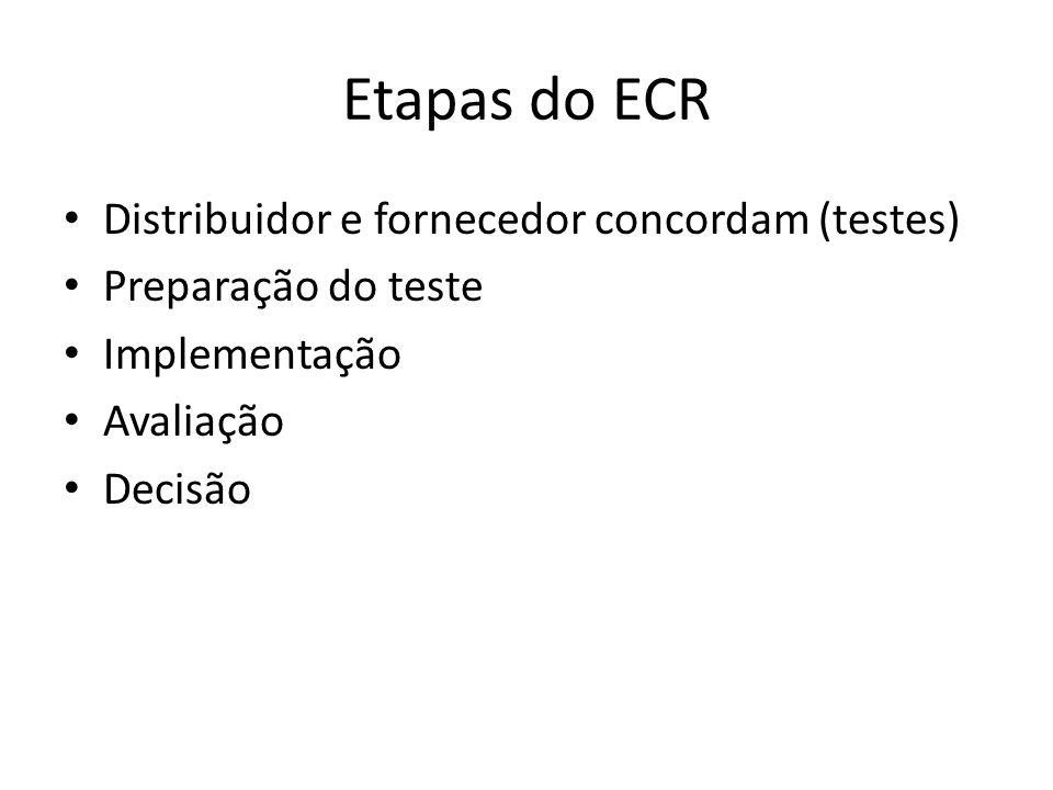 Etapas do ECR Distribuidor e fornecedor concordam (testes) Preparação do teste Implementação Avaliação Decisão
