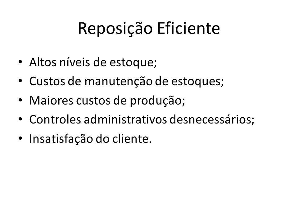 Reposição Eficiente Altos níveis de estoque; Custos de manutenção de estoques; Maiores custos de produção; Controles administrativos desnecessários; Insatisfação do cliente.