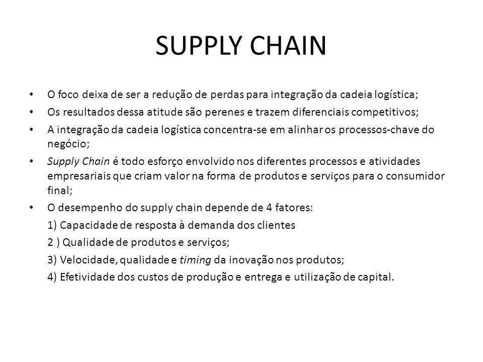 SUPPLY CHAIN O foco deixa de ser a redução de perdas para integração da cadeia logística; Os resultados dessa atitude são perenes e trazem diferenciais competitivos; A integração da cadeia logística concentra-se em alinhar os processos-chave do negócio; Supply Chain é todo esforço envolvido nos diferentes processos e atividades empresariais que criam valor na forma de produtos e serviços para o consumidor final; O desempenho do supply chain depende de 4 fatores: 1) Capacidade de resposta à demanda dos clientes 2 ) Qualidade de produtos e serviços; 3) Velocidade, qualidade e timing da inovação nos produtos; 4) Efetividade dos custos de produção e entrega e utilização de capital.