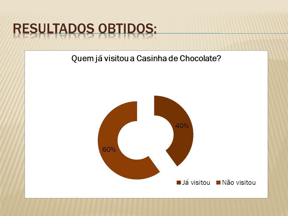 Será que os alunos do curso de Gestão conhecem a Casinha de Chocolate.