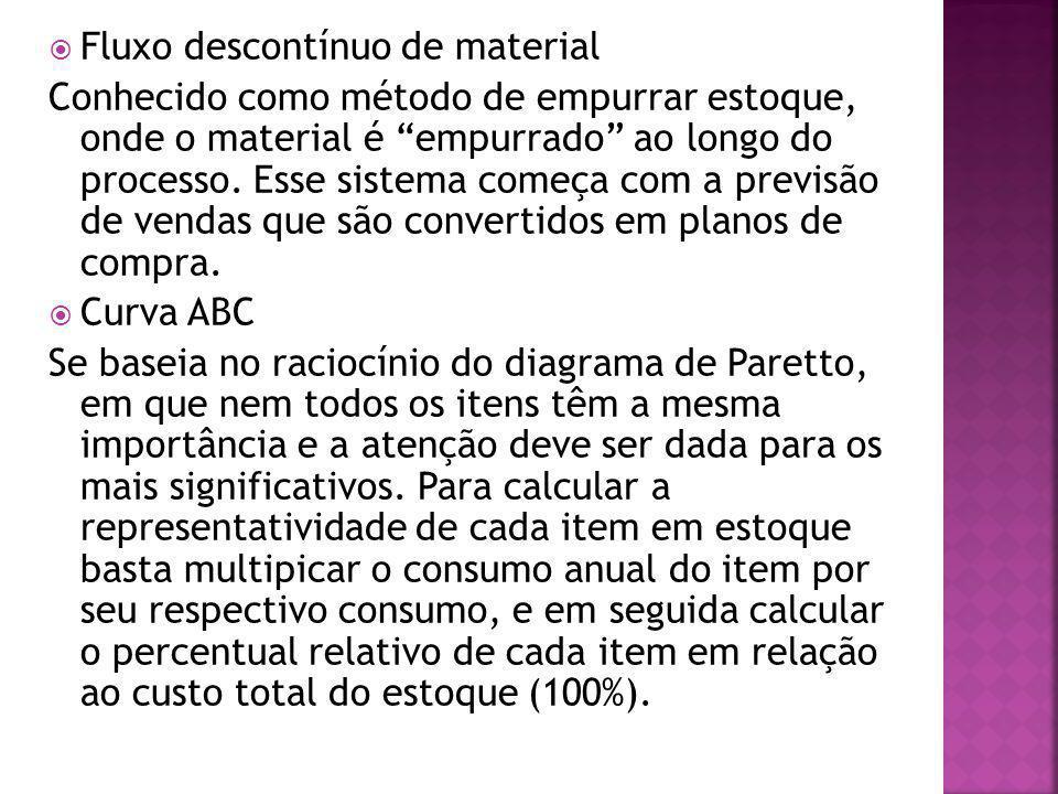 Fluxo descontínuo de material Conhecido como método de empurrar estoque, onde o material é empurrado ao longo do processo. Esse sistema começa com a p