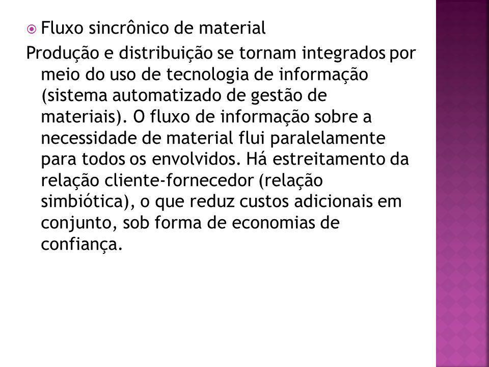 Fluxo sincrônico de material Produção e distribuição se tornam integrados por meio do uso de tecnologia de informação (sistema automatizado de gestão