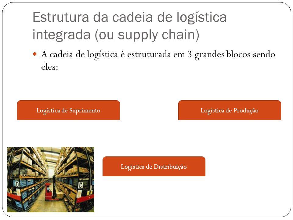 Estrutura da cadeia de logística integrada (ou supply chain) A cadeia de logística é estruturada em 3 grandes blocos sendo eles: Logística de Produção