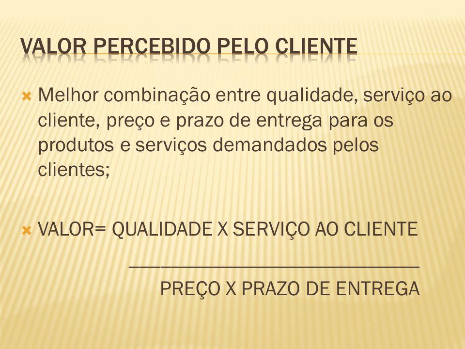 Melhor combinação entre qualidade, serviço ao cliente, preço e prazo de entrega para os produtos e serviços demandados pelos clientes; VALOR= QUALIDAD