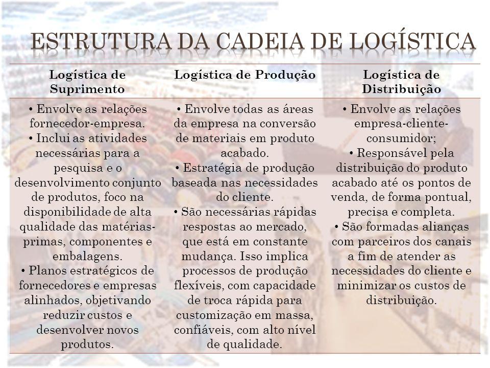 Logística de Suprimento Logística de ProduçãoLogística de Distribuição Envolve as relações fornecedor-empresa. Inclui as atividades necessárias para a