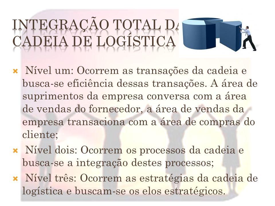 Objetivo: Integrar os processos da empresa com os fornecedores, estabelecendo relações estreitas e duradouras.