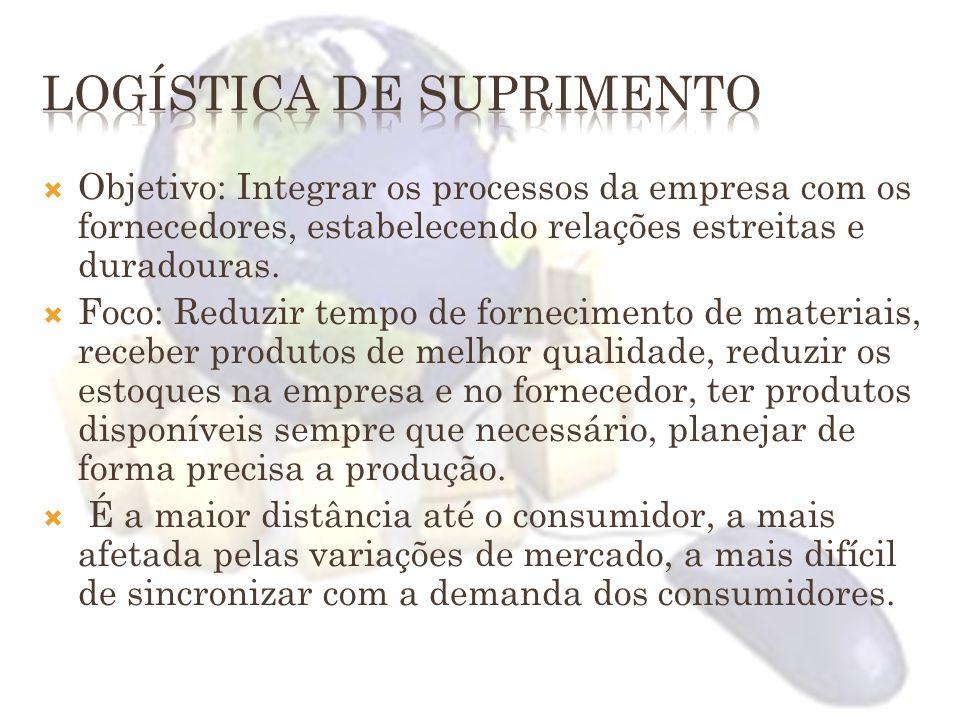 Objetivo: Integrar os processos da empresa com os fornecedores, estabelecendo relações estreitas e duradouras. Foco: Reduzir tempo de fornecimento de