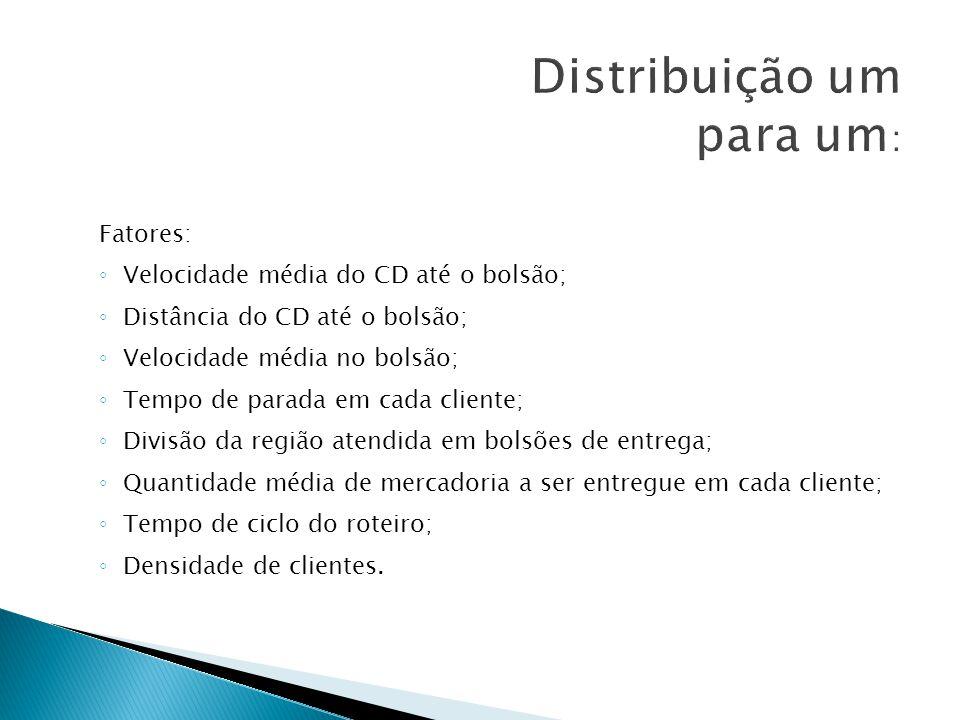 Fatores: Velocidade média do CD até o bolsão; Distância do CD até o bolsão; Velocidade média no bolsão; Tempo de parada em cada cliente; Divisão da re