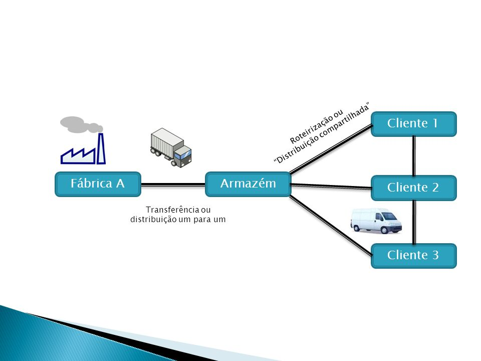 Armazém Cliente 1 Cliente 2 Cliente 3 Transferência ou distribuição um para um Roteirização ou Distribuição compartilhada Fábrica A