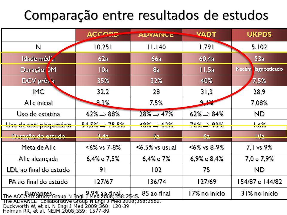 Comparação entre resultados de estudos ACCORDADVANCEVADTUKPDSN10.25111.1401.7915.102 Idade média 62a66a60,4a53a Duração DM 10a8a11,5aRecémdiagnosticado DCV prévia 35%32%40%7,5% IMC32,22831,328,9 A1c inicial 8,3%7,5%9,4%7,08% Uso de estatina 62% 88% 28% 47% 62% 84% ND Uso de anti-plaquetário 54,5% 75,5% 48% 62% 76% 93% 1,6% Duração do estudo 3,4a5a6a10a Meta de A1c <6% vs 7-8% <6,5% vs usual <6% vs 8-9% 7,1 vs 9% A1c alcançada 6,4% e 7,5% 6,4% e 7% 6,9% e 8,4% 7,0 e 7,9% LDL ao final do estudo 9110275ND PA ao final do estudo 127/67136/74127/69 154/87 e 144/82 Fumantes 9,9% ao final 85 ao final 17% no início 31% no início The ACCORD Study Group N Engl J Med 2008;358:2545.