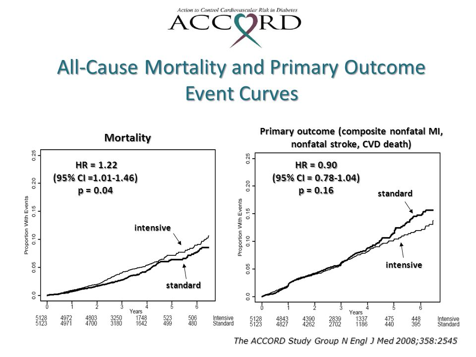 All-Cause Mortality and Primary Outcome Event Curves Mortalityintensive standard HR = 1.22 HR = 1.22 (95% CI =1.01-1.46) p = 0.04 Primary outcome (com