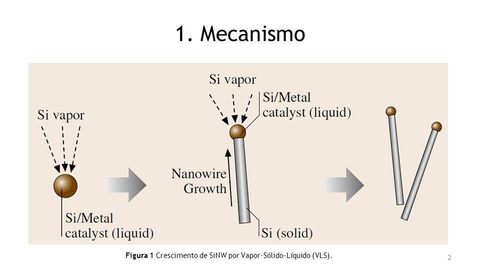 1. Mecanismo Figura 1 Crescimento de SiNW por Vapor-Sólido-Líquido (VLS). 2