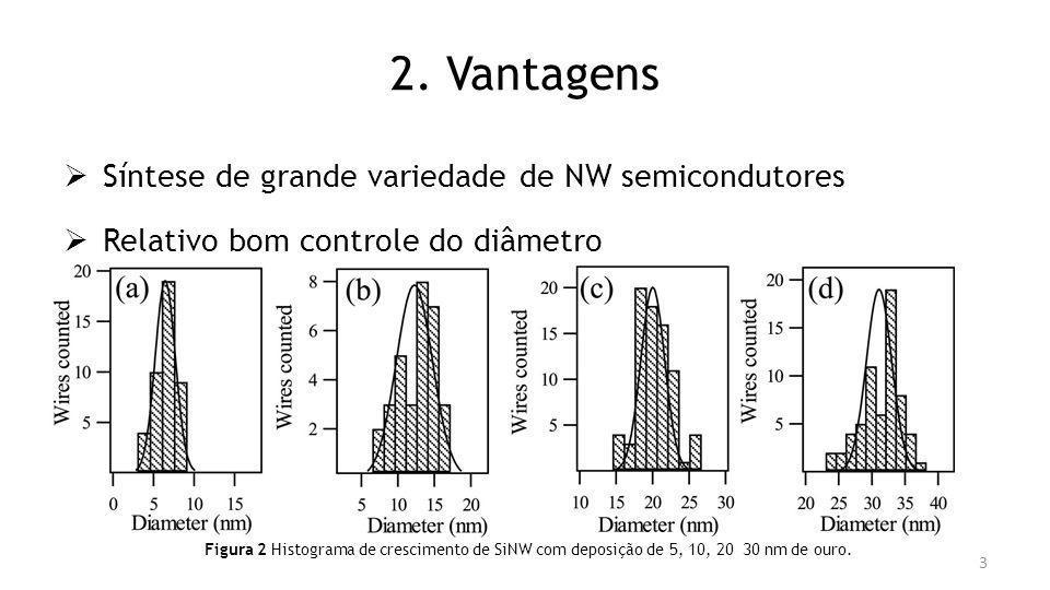 2. Vantagens Síntese de grande variedade de NW semicondutores Relativo bom controle do diâmetro Figura 2 Histograma de crescimento de SiNW com deposiç