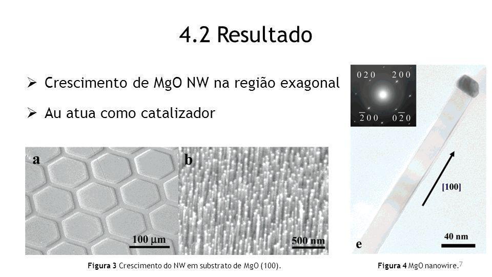 4.2 Resultado Crescimento de MgO NW na região exagonal Au atua como catalizador Figura 3 Crescimento do NW em substrato de MgO (100). Figura 4 MgO nan