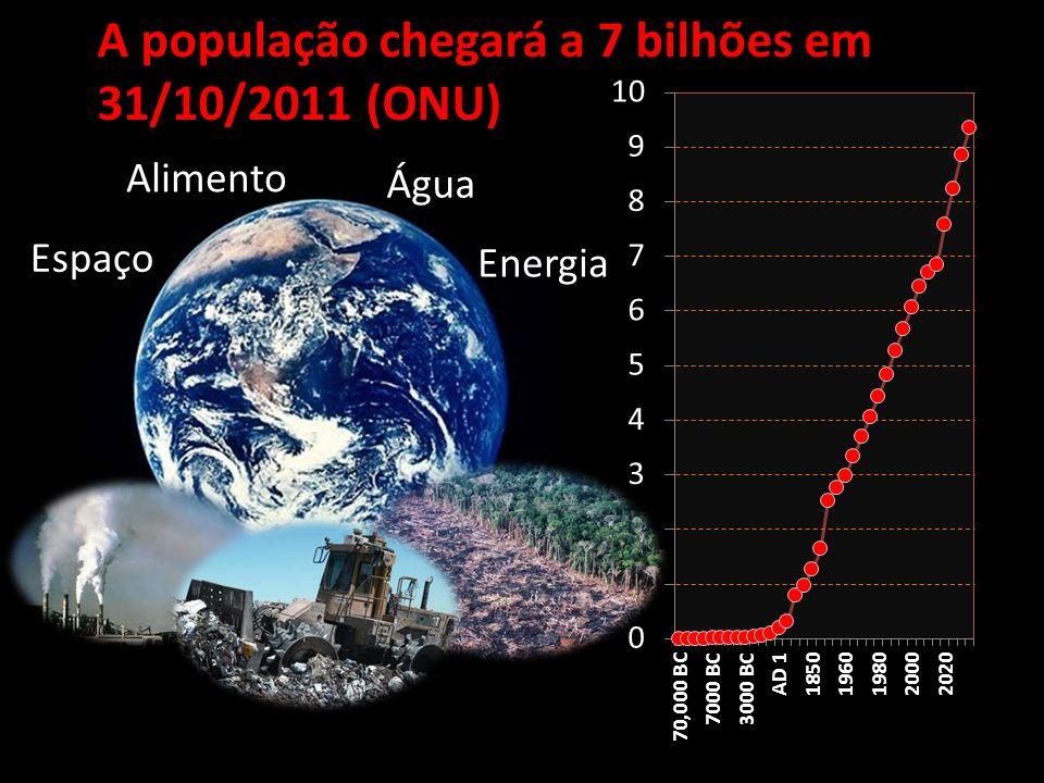 A população chegará a 7 bilhões em 31/10/2011 (ONU) Espaço Alimento Água Energia
