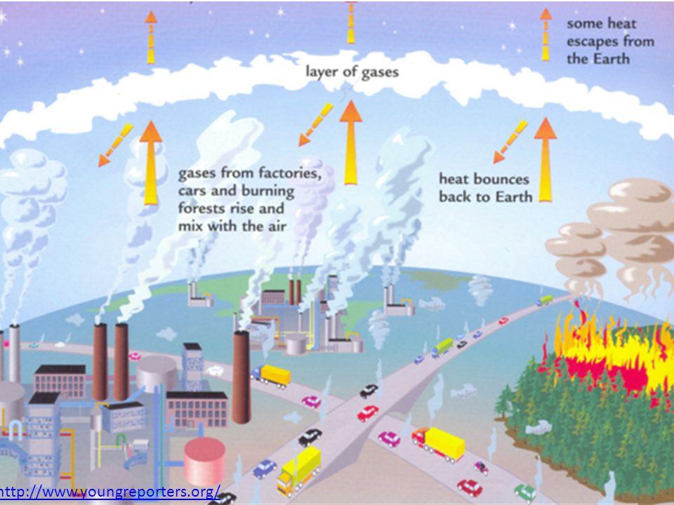 Causas do Aquecimento Global http://climate.nasa.gov/keyIndicators/