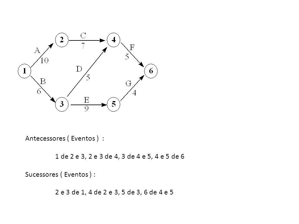 Antecessores ( Eventos ) : 1 de 2 e 3, 2 e 3 de 4, 3 de 4 e 5, 4 e 5 de 6 Sucessores ( Eventos ) : 2 e 3 de 1, 4 de 2 e 3, 5 de 3, 6 de 4 e 5