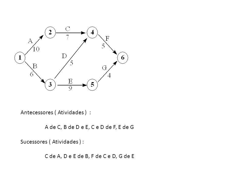 Antecessores ( Atividades ) : A de C, B de D e E, C e D de F, E de G Sucessores ( Atividades ) : C de A, D e E de B, F de C e D, G de E