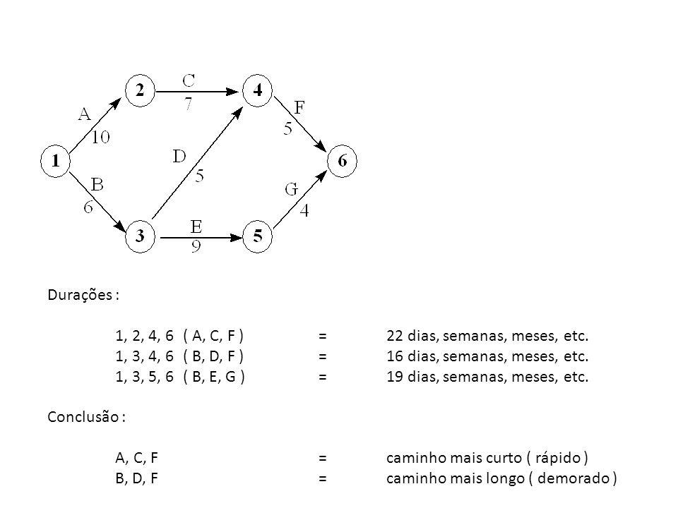 Durações : 1, 2, 4, 6 ( A, C, F )=22 dias, semanas, meses, etc. 1, 3, 4, 6( B, D, F )=16 dias, semanas, meses, etc. 1, 3, 5, 6( B, E, G )=19 dias, sem