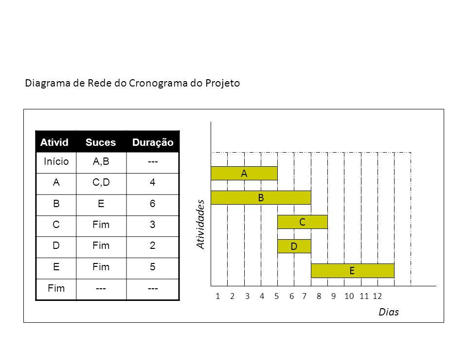 AtividSucesDuração InícioA,B--- AC,D4 BE6 CFim3 D 2 E 5 --- 1 2 3 4 5 6 7 8 9 10 11 12 Dias Atividades A B C D E Diagrama de Rede do Cronograma do Pro