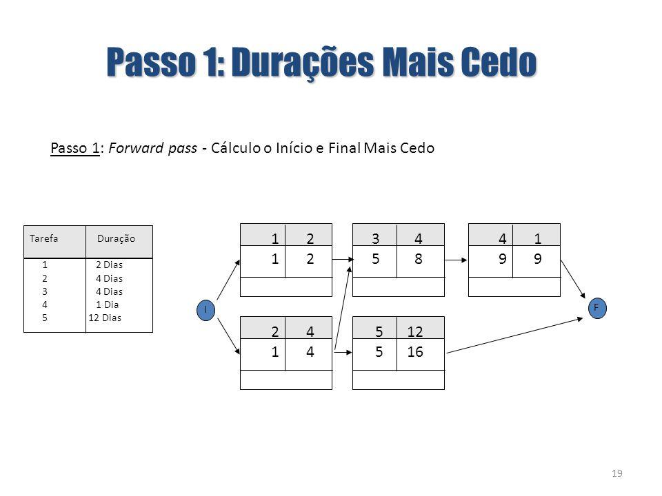 19 1 2 Passo 1: Forward pass - Cálculo o Início e Final Mais Cedo 5 12 5 16 2 4 1 4 3 4 5 8 4 1 9 9 I F Passo 1: Durações Mais Cedo Tarefa Duração 1 2